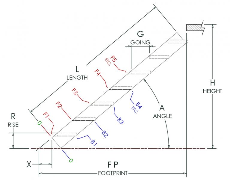 KOMBI Stair Markings Instructions