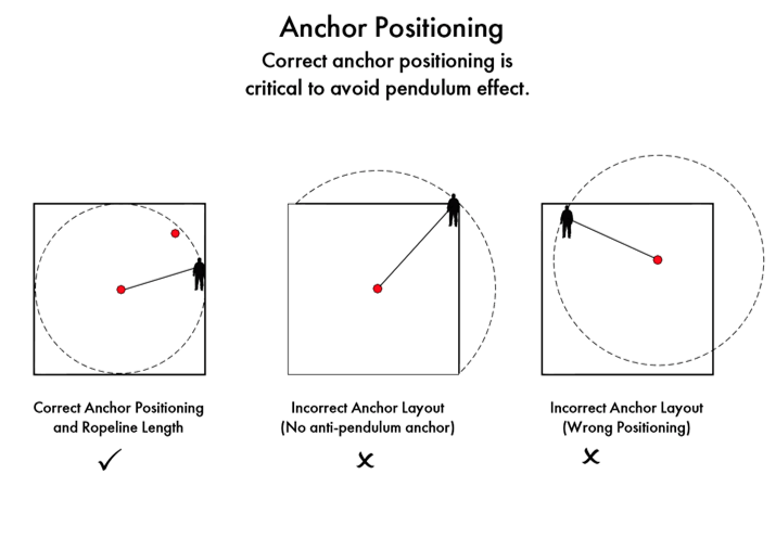 Sayfa System Design - Anchor Point Positioning