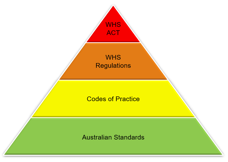 The Hierarchy of Legislation for Working at Heights