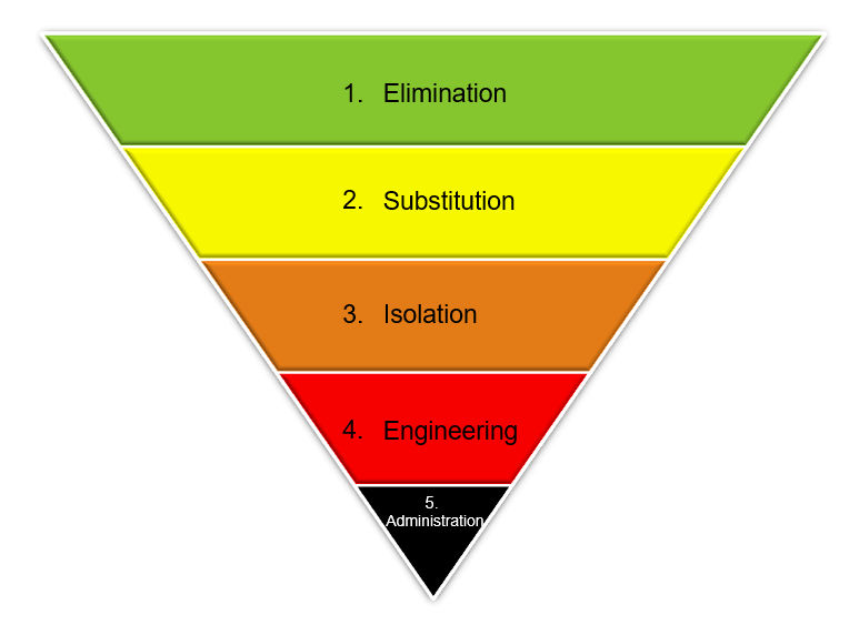 Hierarchy of Control for Working at Heights