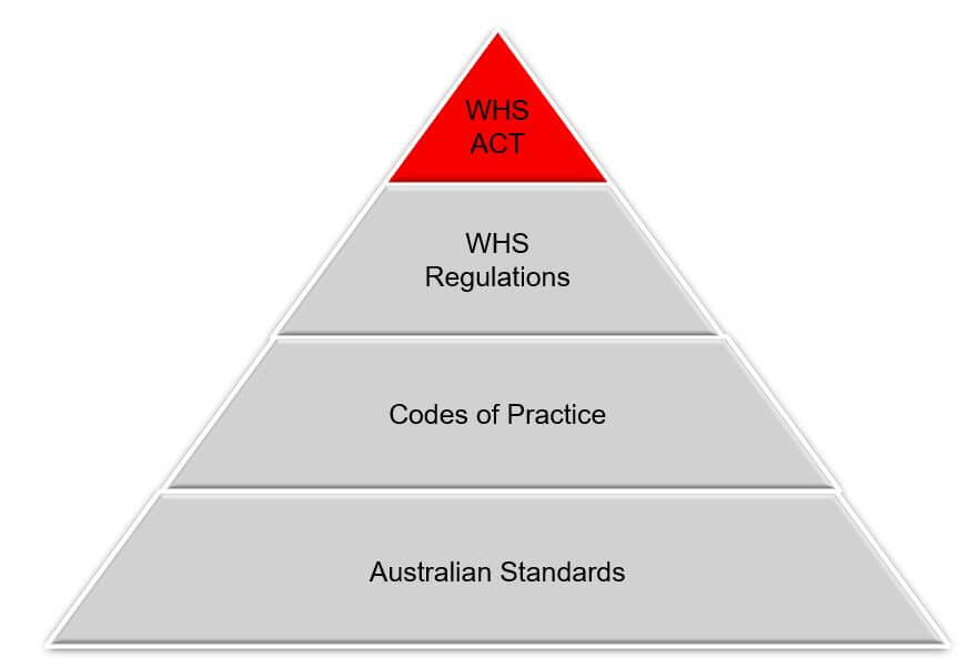 Hierarchy for Legislation for Working at Heights