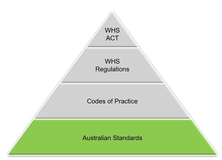 Hierarchy of Legislation for Safe Working at Height