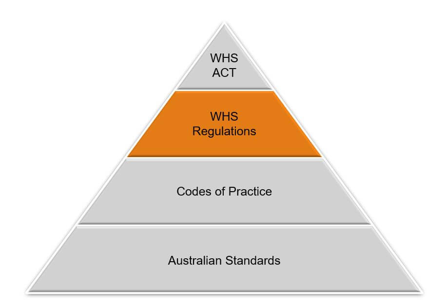 Hierarchy of Legislation for Working at Heights